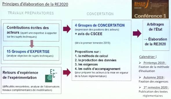 Principes d'élaboration de la RE2020